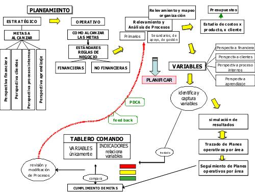 El camino de la gestión