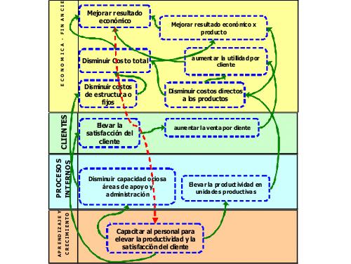 Gestión con Mapa Estratégico