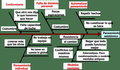 Empresa con gestión asistémica