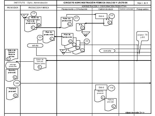 Flujograma de la gestión