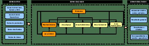 Arquitectura de la gestión
