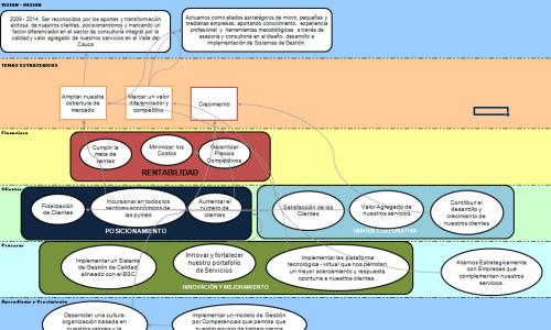 Dashboard - Mapa Estratégico