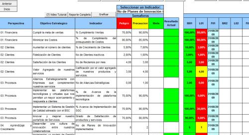Tablero de Comando - Software - Indicadores