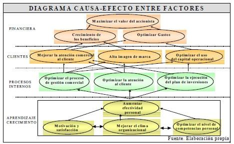 Cuadro de Mando Integral: Diagrama Causa-Efecto