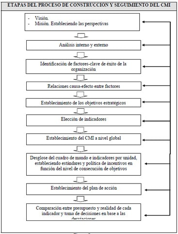 Cuadro de Mando Integral: Crearlo en 11 Etapas