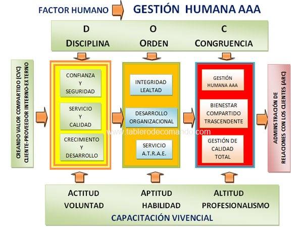 Gestion Humana - Recursos Humanos - Diagrama de Flujo