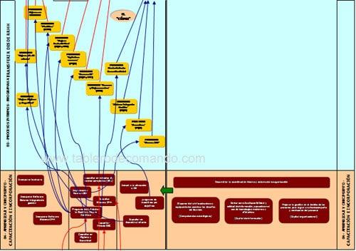Mejorar la gestion: mapa de RRHH