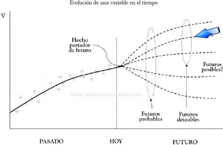 Futuro posible para la planeación estratégica