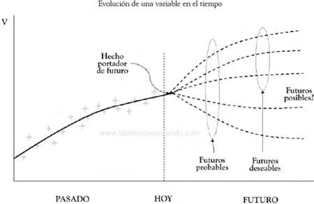Selección de futuros para la planeación estratégica