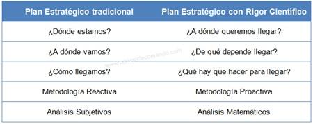 Planeación estratégica tradicional o científica