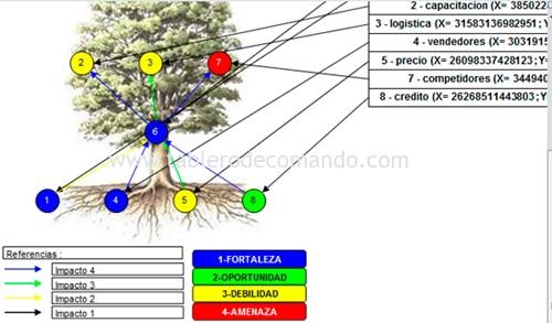 Árbol Estratégico FODA