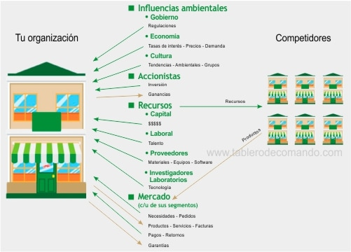 ISO y Stakeholders