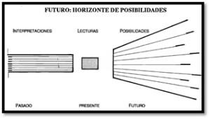 Futuro: Horizonte de Posibilidades