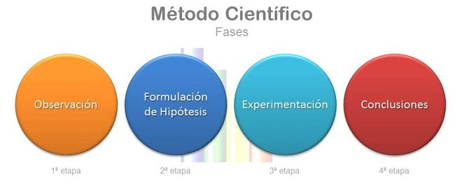Método científico de planeación estratégica