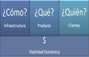 Repensar para el Business Model Canvas