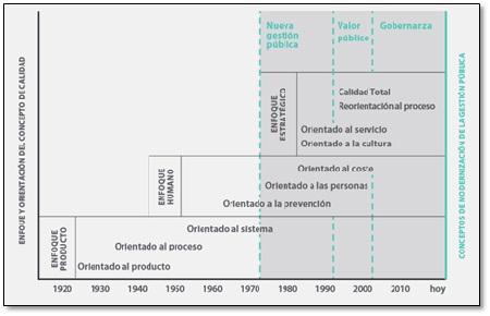 Calidad y modernización en la gestión pública