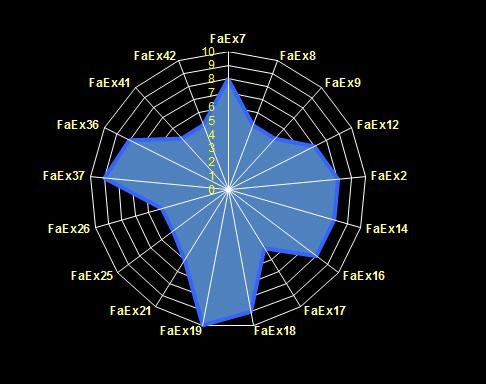 Radar de variables estratégicas