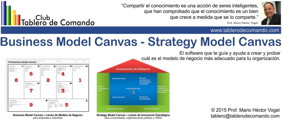 Modelo Canvas , Software para Business Model Canvas en español