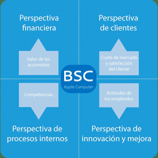BSC de Apple