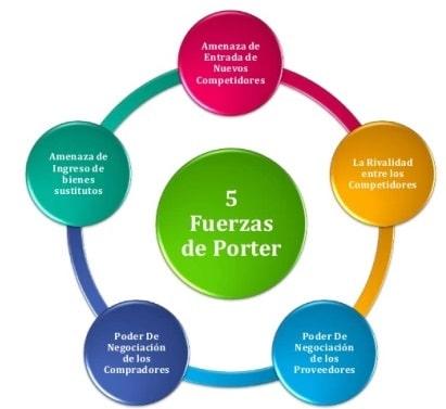Cinco fuerzas de Porter
