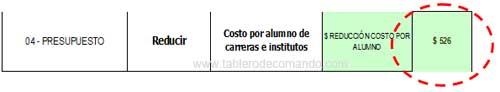 Retorno de la Inversión (ROI) en una Universidad