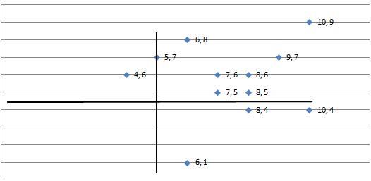 Factores Críticos de Éxito en el Balanced Scorecard