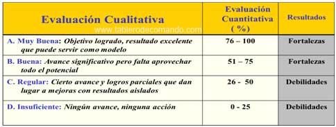 Indicadores KPI Cualitativos de Desempeño