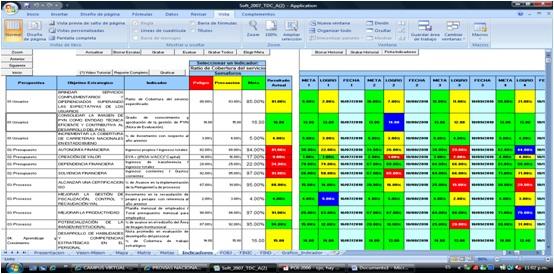 Matriz de Indicadores o KPI
