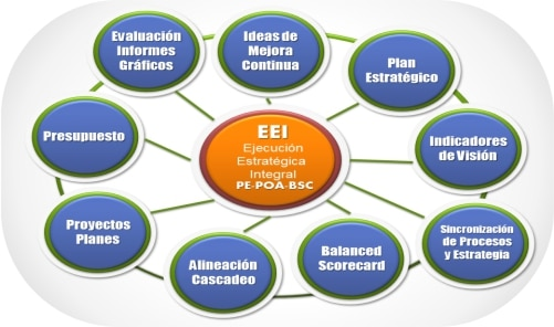 Ejecución Integral de la Planeación Estratégica