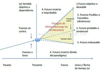 Hipótesis Estratégica Óptima para la Planeación Estratégica