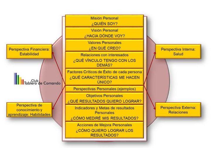Planeamiento estratégico, planeacion estratégica, planificación estrategica