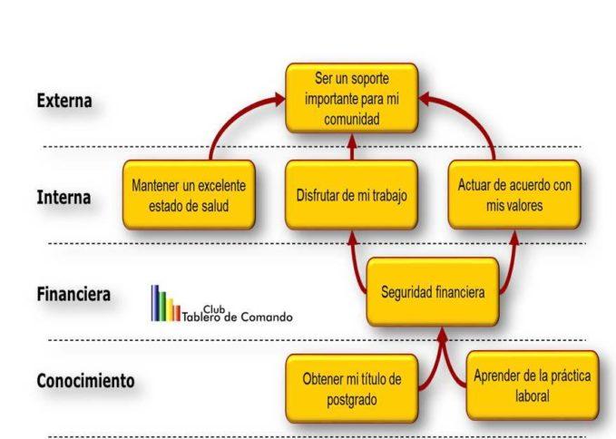 Personal, Plan, Estrategico, mapa estrategico